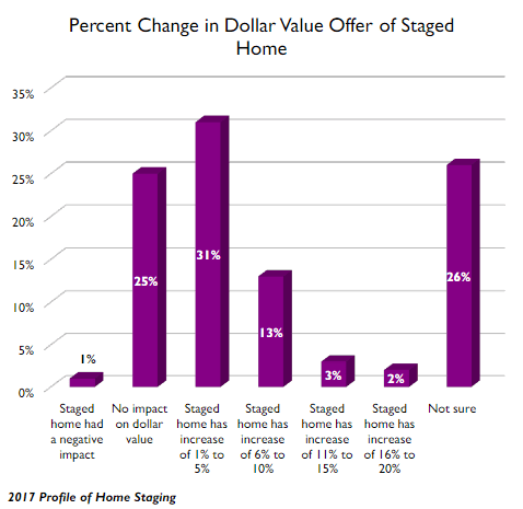 Impact of home staging on home price
